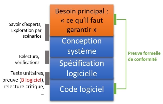 CLEARSY analyse formelle de logiciels