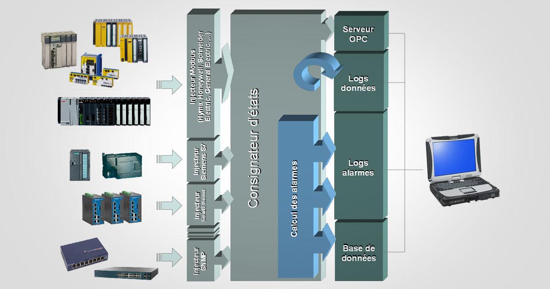 Dispositif d'Aide à la Maintenance et à l'Exploitation (DAME)