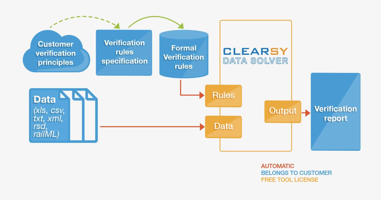 Outil de validation formelle de données (DATA Solver)