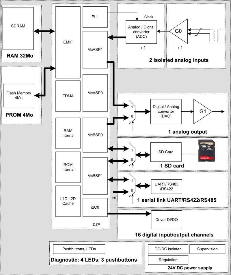 OrganigrammeModemB_eng_red